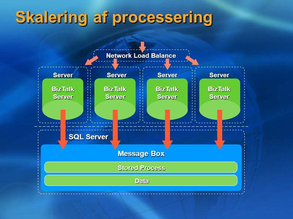 Message Box Stored Process Data SQL Server Network Load Balance BizTalk Server Server Server Server Server Skalering af processering