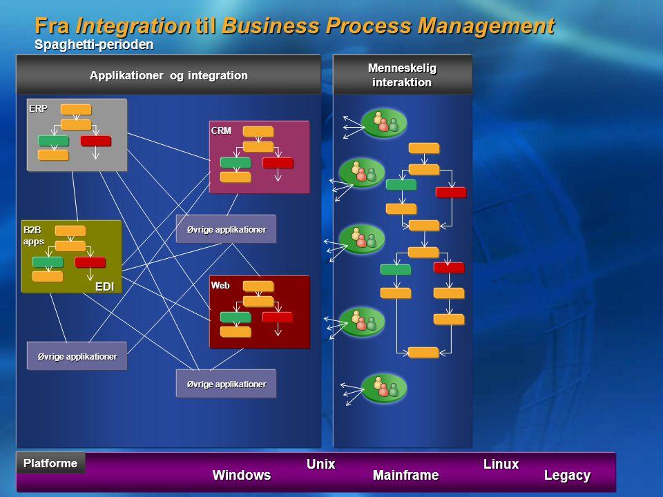 Fra Integration til Business Process Management Spaghetti-perioden PlatformeERP CRM B2B apps Web Øvrige applikationer Windows Unix Mainframe Linux Applikationer og integration Øvrige applikationer Legacy Menneskelig interaktion EDI