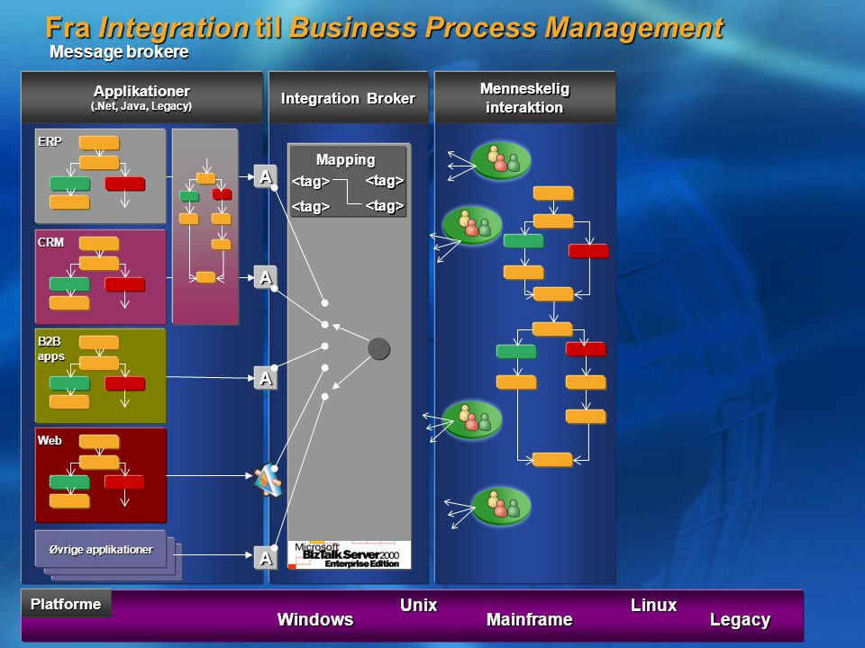 Fra Integration til Business Process Management Message brokere Windows Unix Mainframe Linux LegacyERP CRM B2B apps Web Øvrige applikationer Applikationer (.Net, Java, Legacy) Øvrige applikationer A A A A Integration Broker <tag> <tag> <tag> <tag>Mapping Menneskelig interaktion Platforme