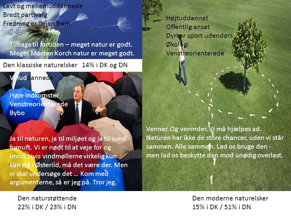 Den naturstøttendeDen moderne naturelsker 22% i DK / 23% i DN15% i DK / 51% i DN Ja til naturen, ja til miljøet og ja til sund fornuft.