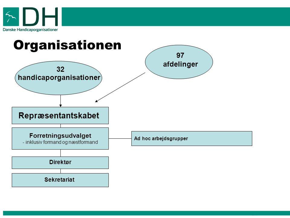 Organisationen handicaporganisationer 32 Repræsentantskabet Forretningsudvalget - inklusiv formand og næstformand Direktør Sekretariat Ad hoc arbejdsgrupper 97 afdelinger