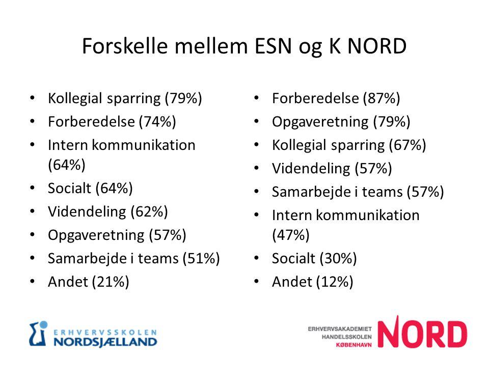 Forskelle mellem ESN og K NORD Kollegial sparring (79%) Forberedelse (74%) Intern kommunikation (64%) Socialt (64%) Videndeling (62%) Opgaveretning (57%) Samarbejde i teams (51%) Andet (21%) Forberedelse (87%) Opgaveretning (79%) Kollegial sparring (67%) Videndeling (57%) Samarbejde i teams (57%) Intern kommunikation (47%) Socialt (30%) Andet (12%)