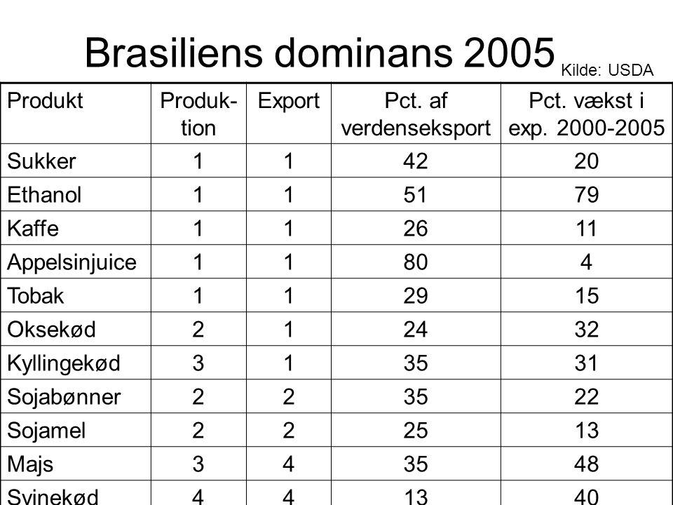 Brasiliens dominans 2005 produktproduk- tion exportpct. af