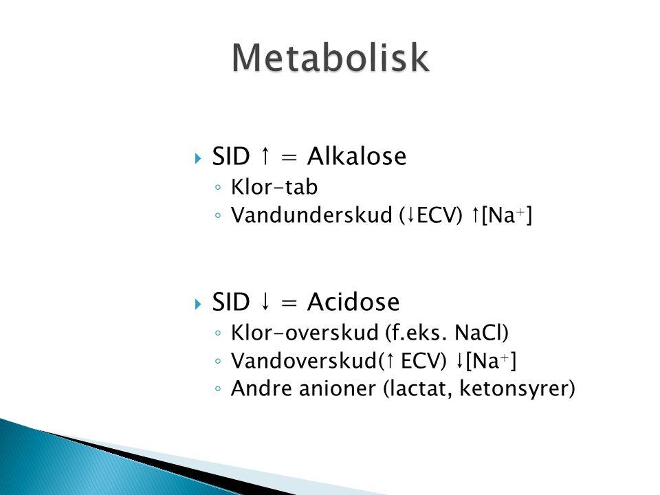  SID ↑ = Alkalose ◦ Klor-tab ◦ Vandunderskud (↓ECV) ↑[Na + ]  SID ↓ = Acidose ◦ Klor-overskud (f.eks. NaCl) ◦ Vandoverskud(↑ ECV) ↓[Na + ] ◦ Andre a