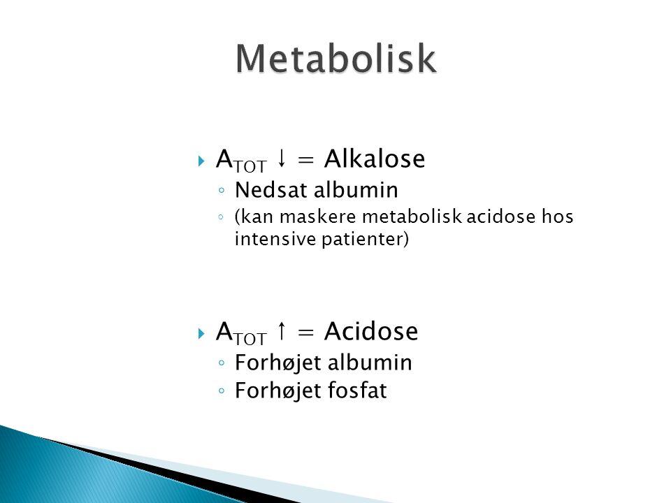  A TOT ↓ = Alkalose ◦ Nedsat albumin ◦ (kan maskere metabolisk acidose hos intensive patienter)  A TOT ↑ = Acidose ◦ Forhøjet albumin ◦ Forhøjet fos