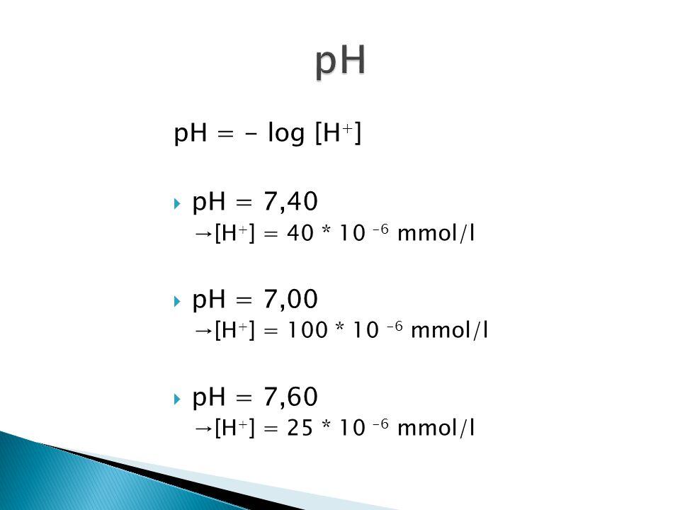 pH = - log [H + ]  pH = 7,40 →[H + ] = 40 * 10 -6 mmol/l  pH = 7,00 →[H + ] = 100 * 10 -6 mmol/l  pH = 7,60 →[H + ] = 25 * 10 -6 mmol/l