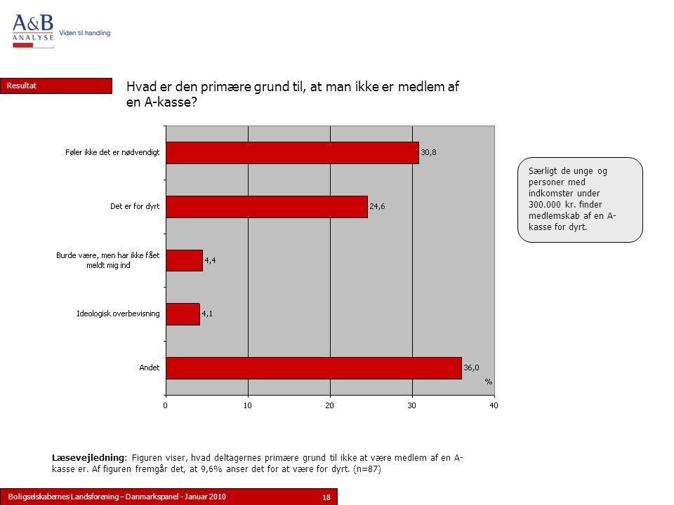 Boligselskabernes Landsforening – Danmarkspanel - Januar 2010 18 Resultat Læsevejledning: Figuren viser, hvad deltagernes primære grund til ikke at være medlem af en A- kasse er.