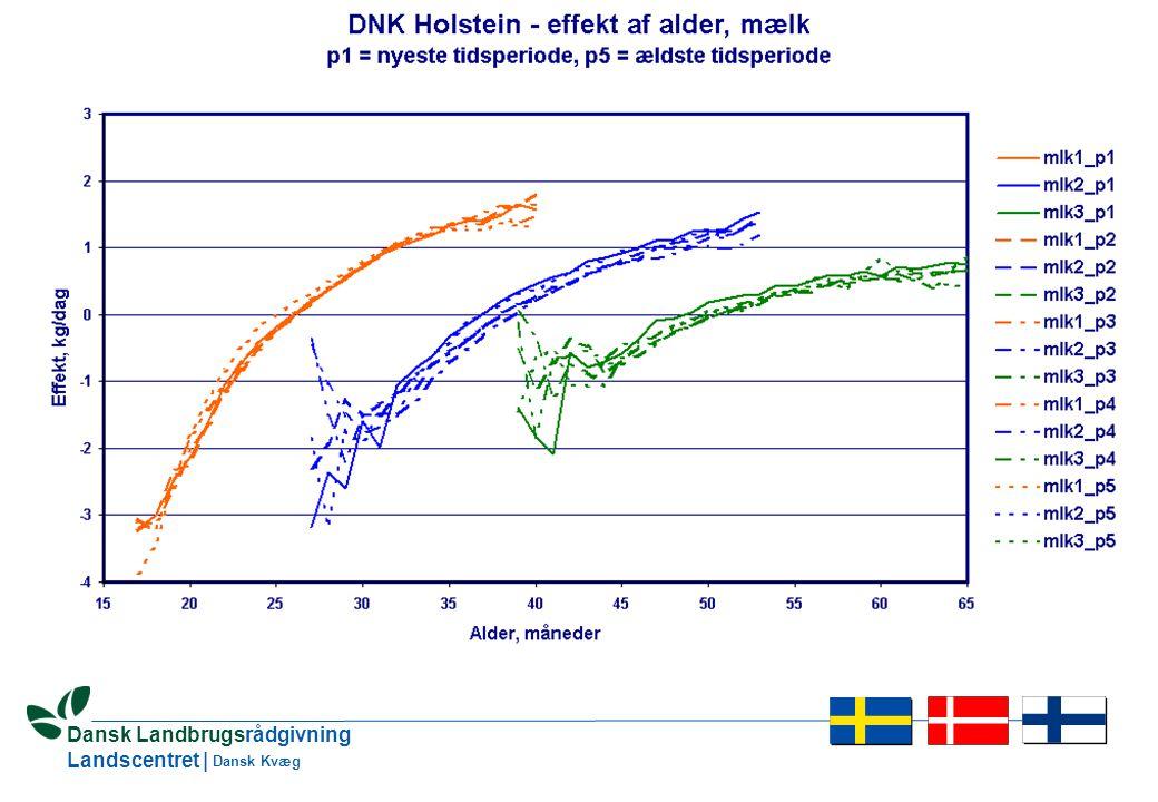 16 Dansk Landbrugsrådgivning Landscentret | Dansk Kvæg Heterogen varians Fremgangsmåde (iteration)  Beregning af avlsværdital  Korrektion for heterogen varians (pr.