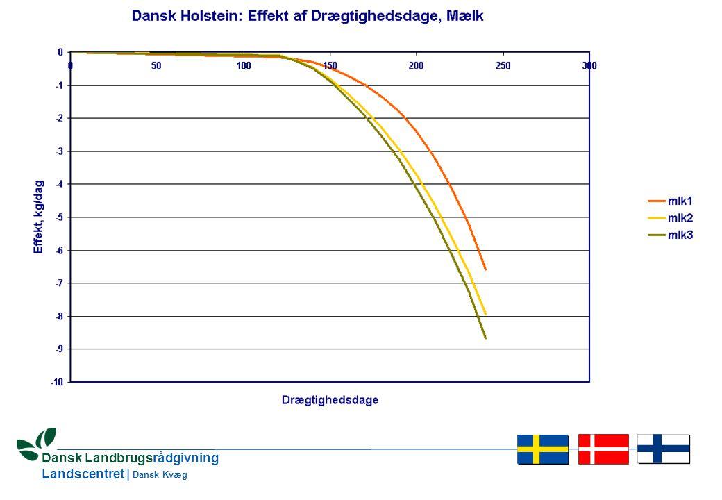 28 Dansk Landbrugsrådgivning Landscentret | Dansk Kvæg Hvad er anderledes i en testdagsmodel.