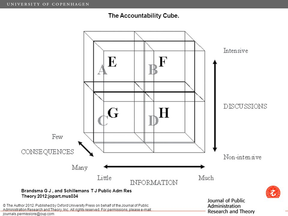 The Accountability Cube.