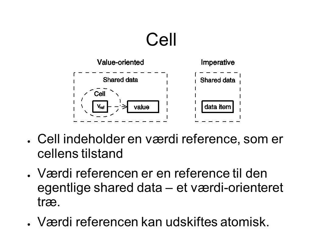 Cell ● Cell indeholder en værdi reference, som er cellens tilstand ● Værdi referencen er en reference til den egentlige shared data – et værdi-orienteret træ.