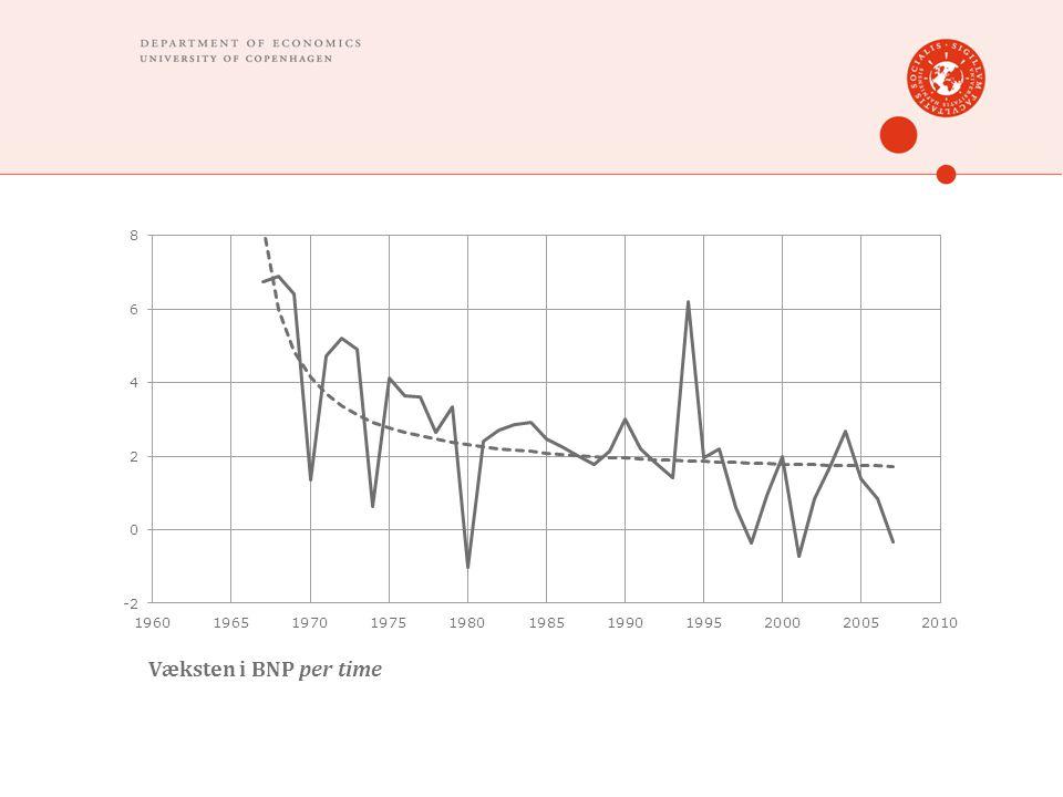 Væksten i BNP per time
