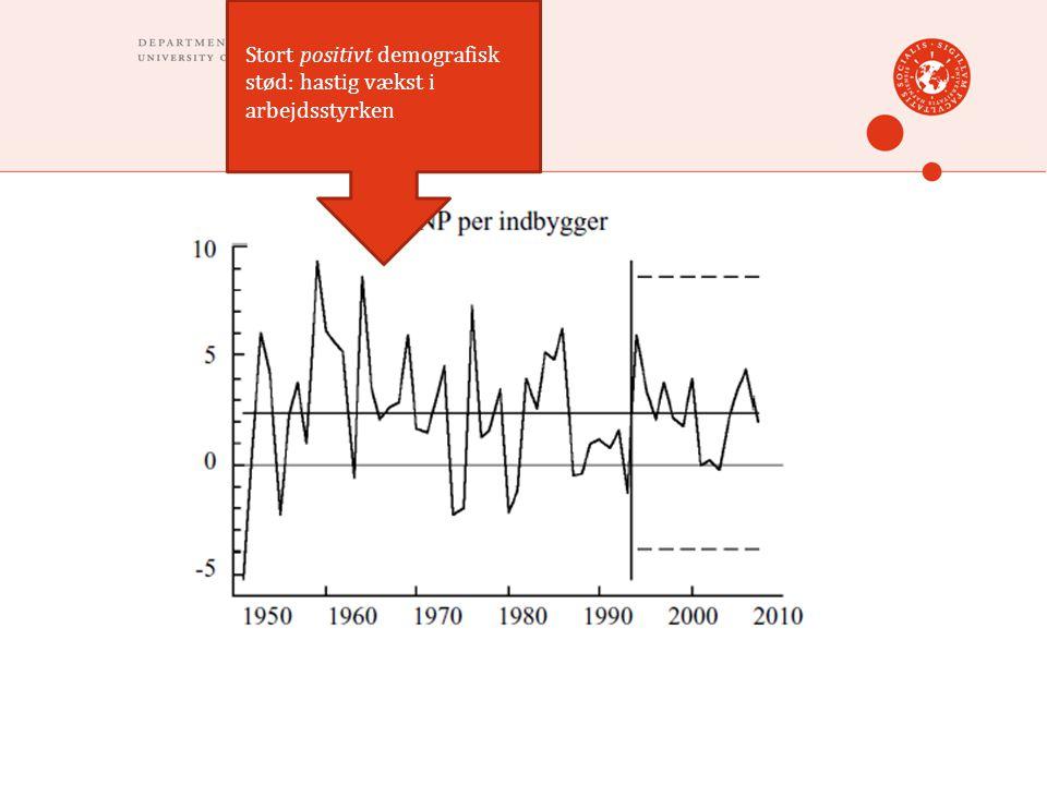 Stort positivt demografisk stød: hastig vækst i arbejdsstyrken