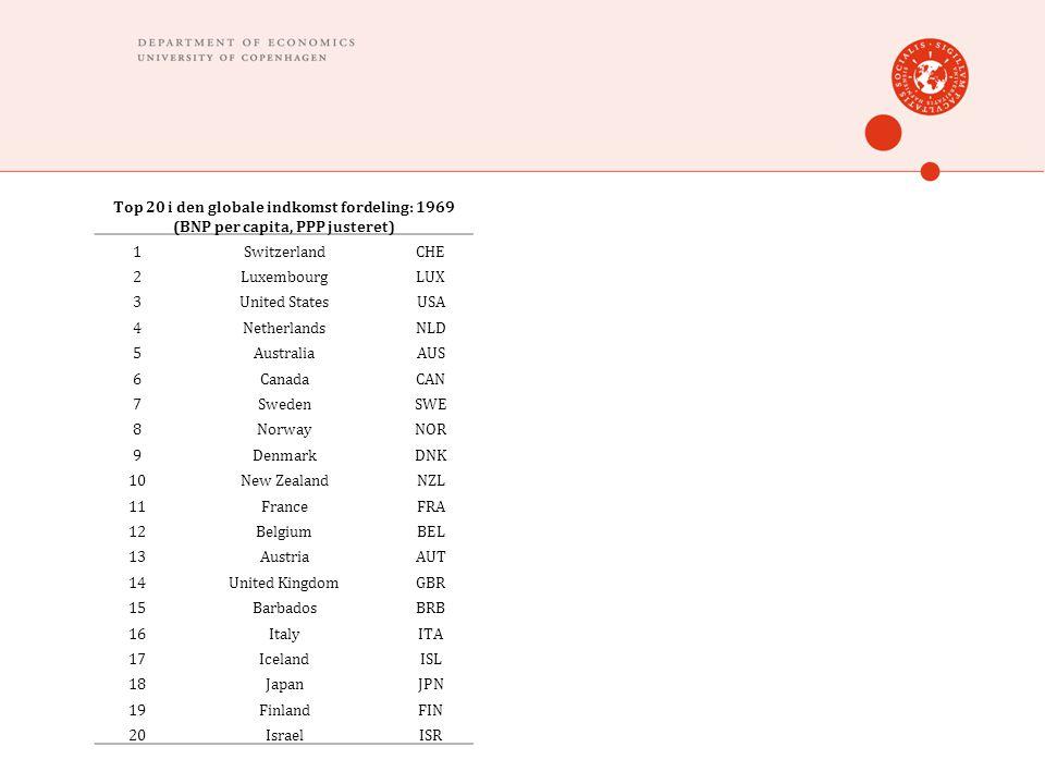Top 20 i den globale indkomst fordeling: 1969 (BNP per capita, PPP justeret) 1SwitzerlandCHE 2LuxembourgLUX 3United StatesUSA 4NetherlandsNLD 5AustraliaAUS 6CanadaCAN 7SwedenSWE 8NorwayNOR 9DenmarkDNK 10New ZealandNZL 11FranceFRA 12BelgiumBEL 13AustriaAUT 14United KingdomGBR 15BarbadosBRB 16ItalyITA 17IcelandISL 18JapanJPN 19FinlandFIN 20IsraelISR