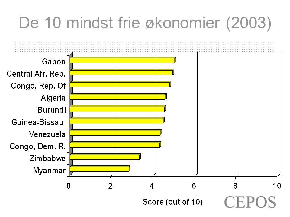 De 10 mindst frie økonomier (2003)