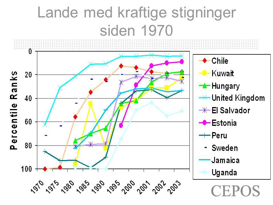Lande med kraftige stigninger siden 1970