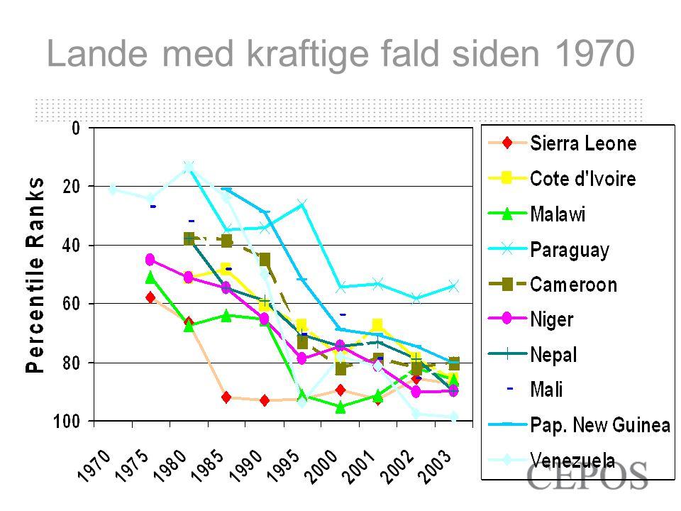 Lande med kraftige fald siden 1970