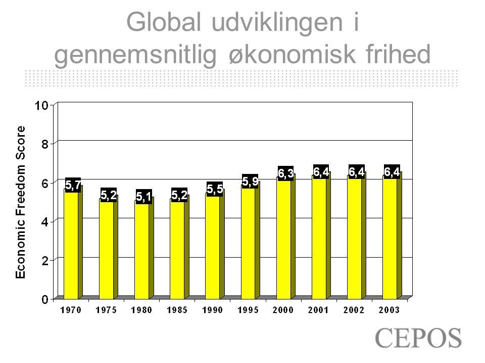 Global udviklingen i gennemsnitlig økonomisk frihed