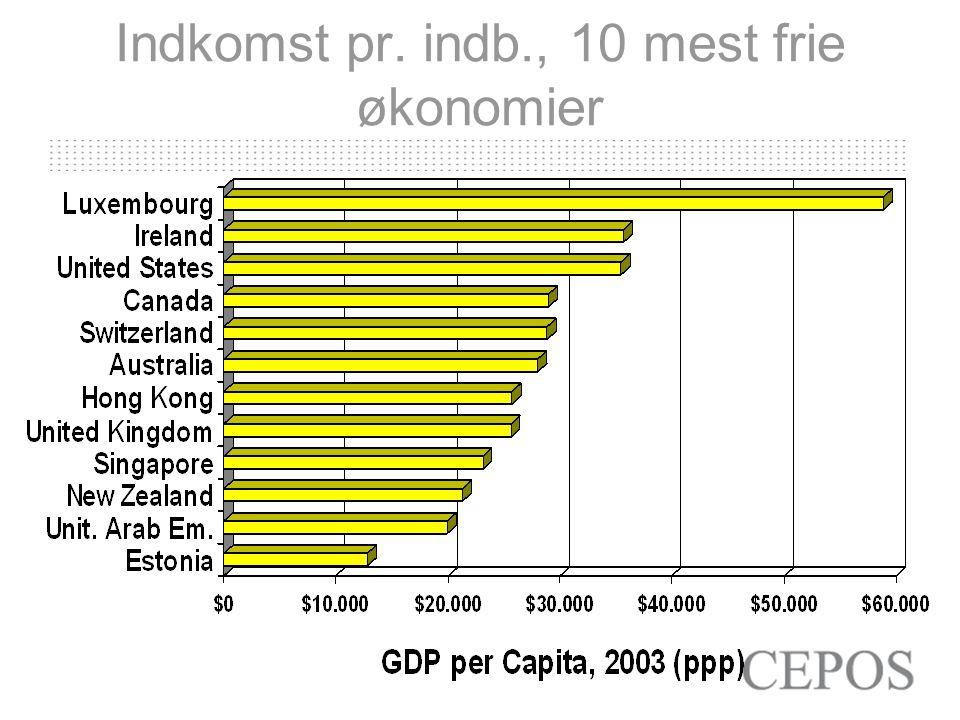 Indkomst pr. indb., 10 mest frie økonomier