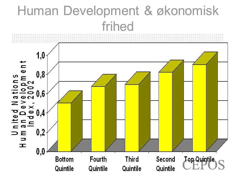 Human Development & økonomisk frihed
