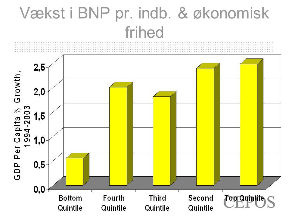 Vækst i BNP pr. indb. & økonomisk frihed