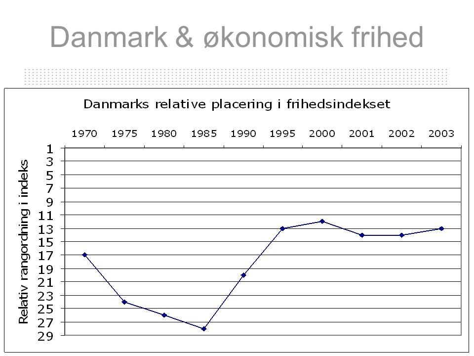 Danmark & økonomisk frihed