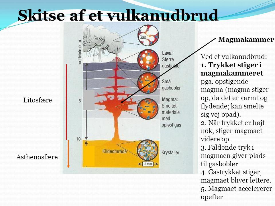 Litosfære Asthenosfære Magmakammer Skitse af et vulkanudbrud Ved et vulkanudbrud: 1.