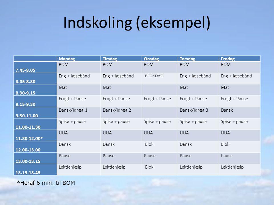 Indskoling (eksempel) MandagTirsdagOnsdagTorsdagFredag 7.45-8.05 BOM 8.05-8.30 Eng + læsebånd BLOKDAG Eng + læsebånd 8.30-9.15 Mat 9.15-9.30 Frugt + Pause 9.30-11.00 Dansk/Idræt 1Dansk/idræt 2 Dansk/idræt 3Dansk 11.00-11.30 Spise + pause 11.30-12.00* UUA 12.00-13.00 Dansk BlokDanskBlok 13.00-13.15 Pause 13.15-13.45 Lektiehjælp BlokLektiehjælp *Heraf 6 min.