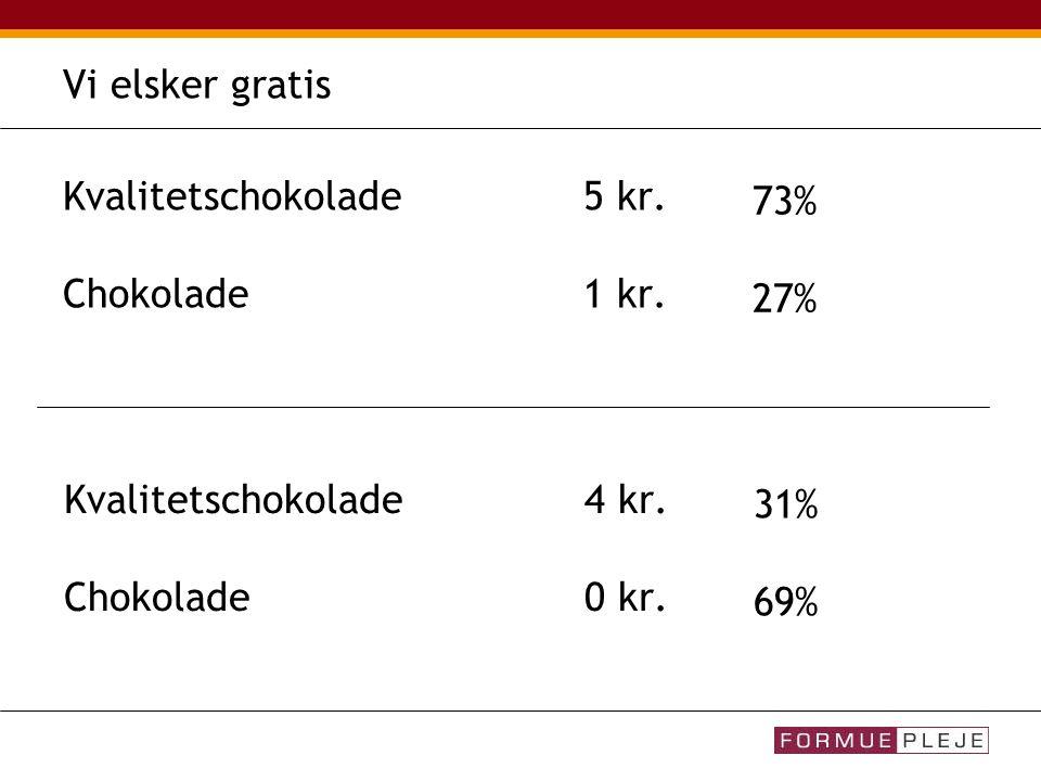 Kvalitetschokolade5 kr. Chokolade1 kr. 73% 27% Kvalitetschokolade4 kr.