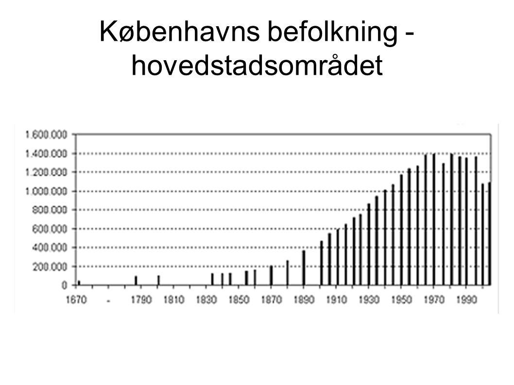 København befolkning