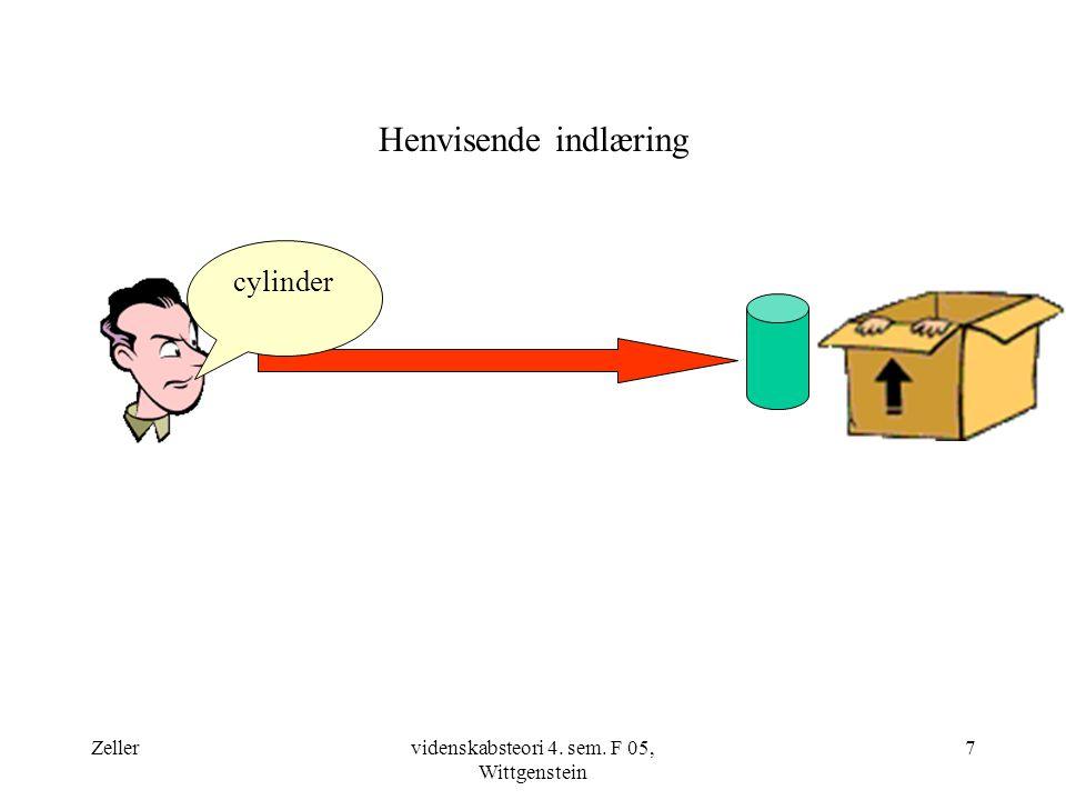 Zellervidenskabsteori 4. sem. F 05, Wittgenstein 7 Henvisende indlæring cylinder