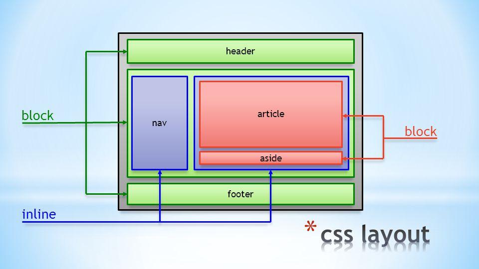 block inline footer header nav article aside