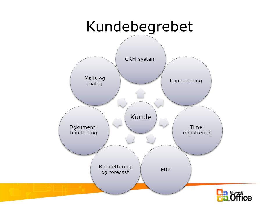 Kundebegrebet Kunde CRM systemRapportering Time- registrering ERP Budgettering og forecast Dokument- håndtering Mails og dialog