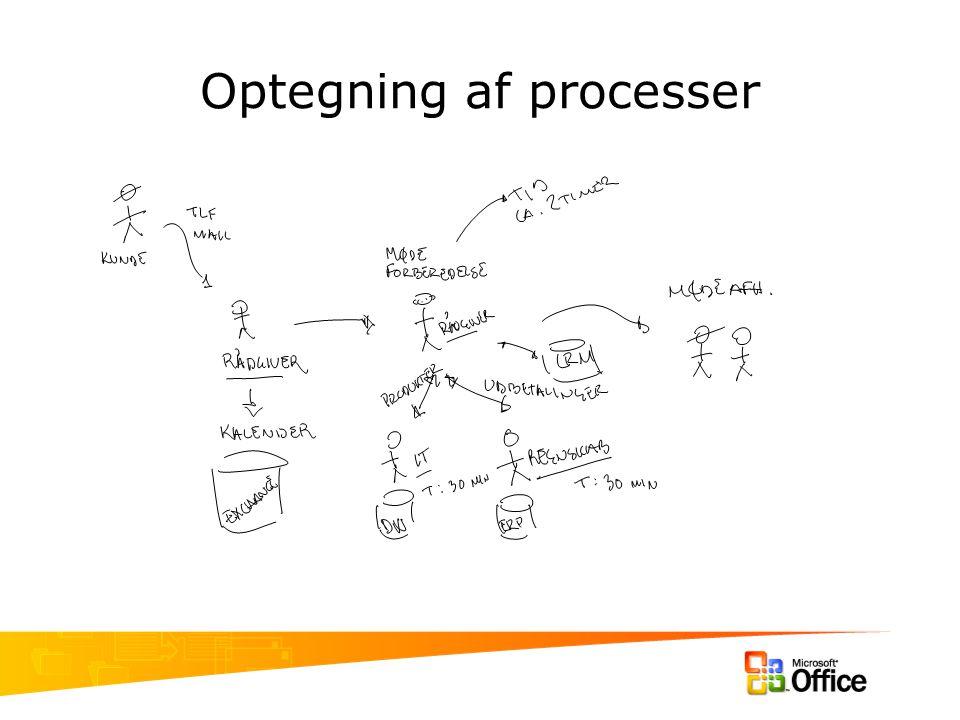 Optegning af processer