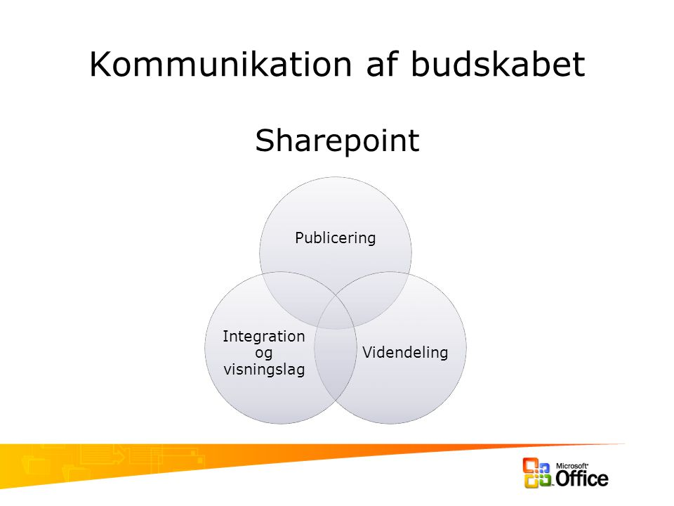 Kommunikation af budskabet Sharepoint Publicering Videndeling Integration og visningslag