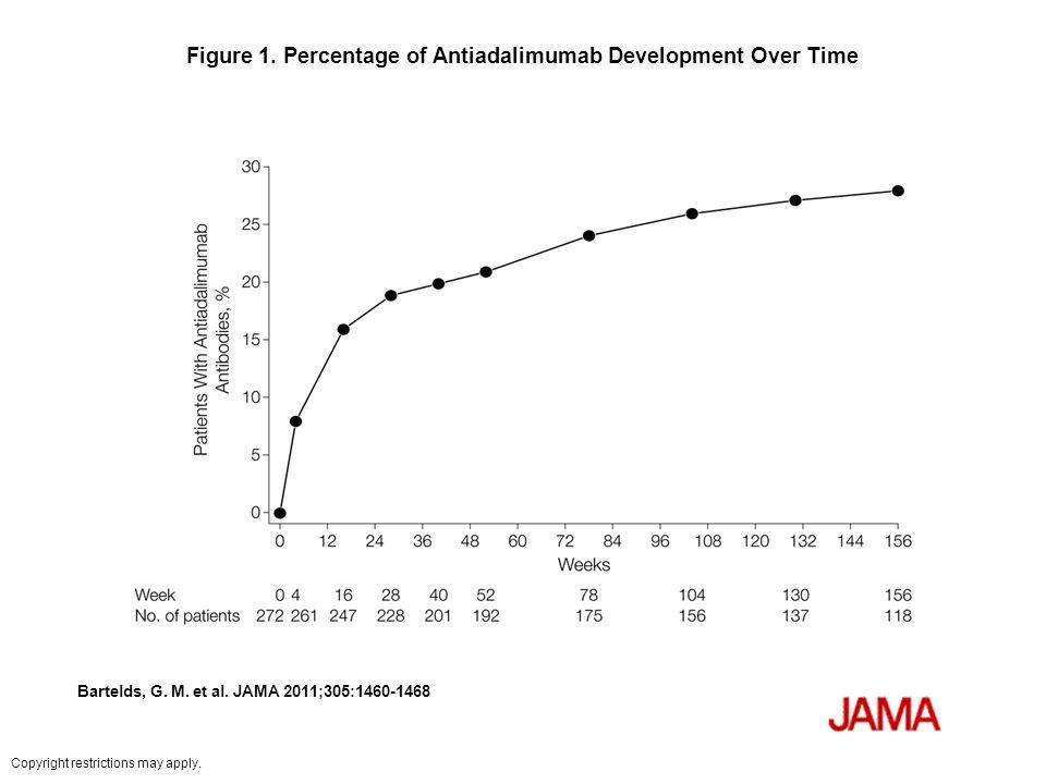 Figure 1. Percentage of Antiadalimumab Development Over Time Bartelds, G.