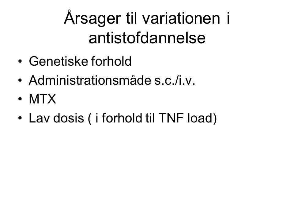 Årsager til variationen i antistofdannelse Genetiske forhold Administrationsmåde s.c./i.v.