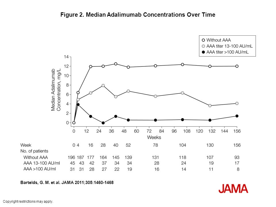 Figure 2. Median Adalimumab Concentrations Over Time Bartelds, G.