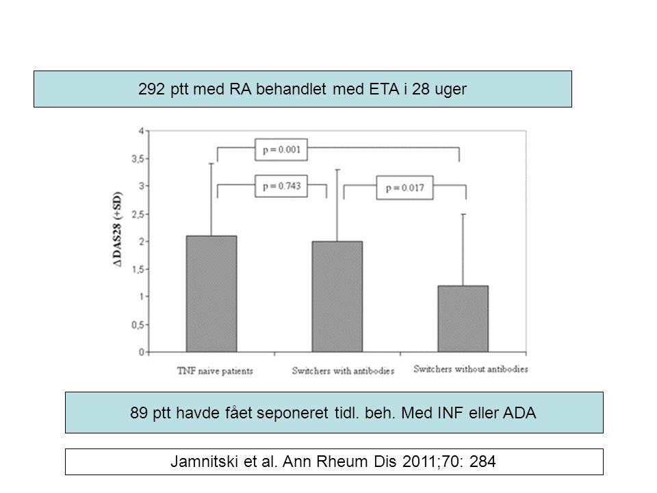 292 ptt med RA behandlet med ETA i 28 uger 89 ptt havde fået seponeret tidl.