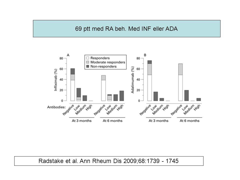 69 ptt med RA beh. Med INF eller ADA Radstake et al. Ann Rheum Dis 2009;68:1739 - 1745
