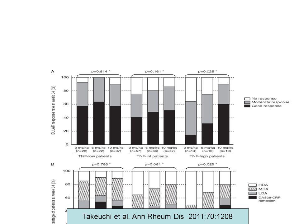 Takeuchi et al. Ann Rheum Dis 2011;70:1208