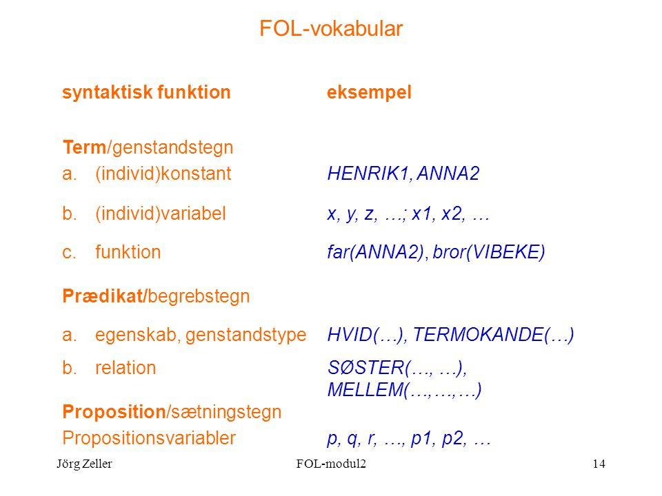 Jörg ZellerFOL-modul214 FOL-vokabular syntaktisk funktioneksempel Term/genstandstegn a.(individ)konstantHENRIK1, ANNA2 b.(individ)variabelx, y, z, …; x1, x2, … c.funktionfar(ANNA2), bror(VIBEKE) Prædikat/begrebstegn a.egenskab, genstandstypeHVID(…), TERMOKANDE(…) b.relationSØSTER(…, …), MELLEM(…,…,…) Proposition/sætningstegn Propositionsvariablerp, q, r, …, p1, p2, …