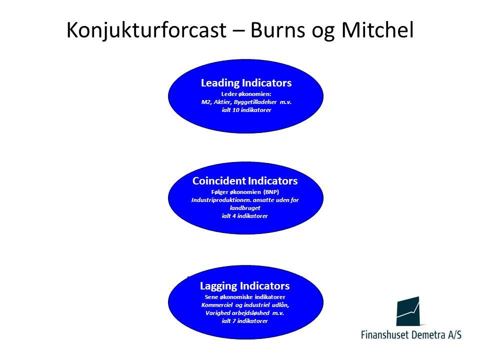 Konjukturforcast – Burns og Mitchel Lagging Indicators Sene økonomiske indikatorer Kommerciel og industriel udlån, Varighed arbejdsløshed m.v.