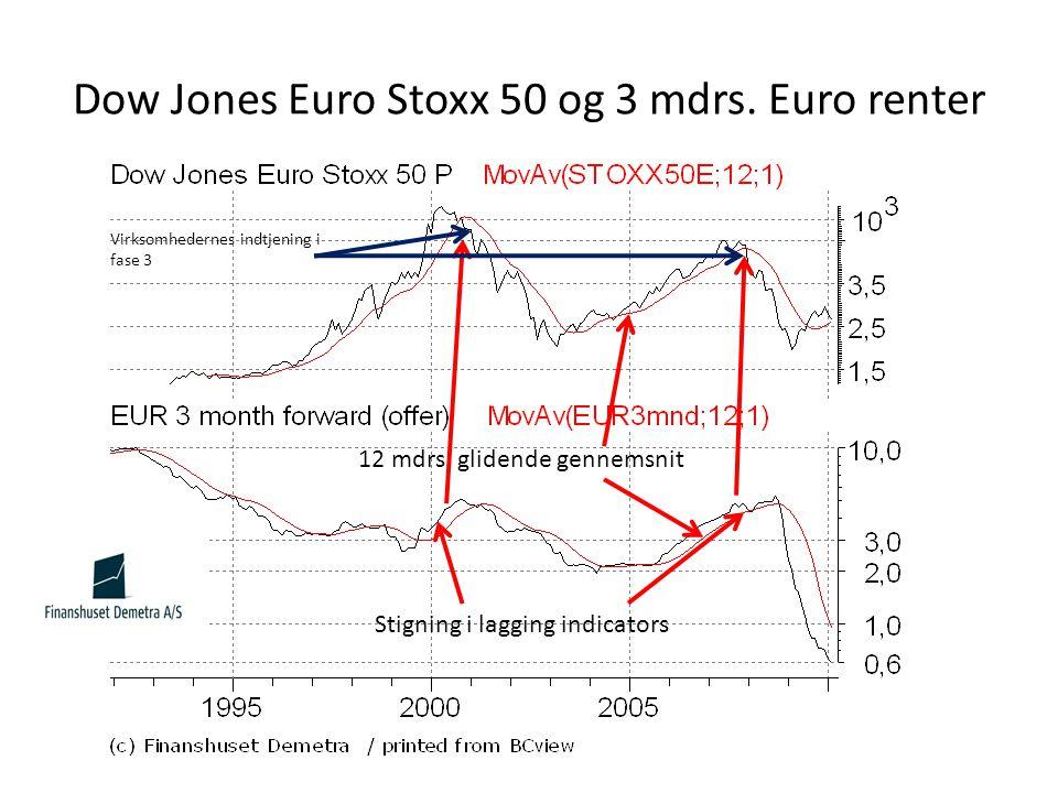 Dow Jones Euro Stoxx 50 og 3 mdrs. Euro renter 12 mdrs.