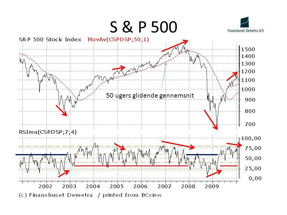 S & P 500 50 ugers glidende gennemsnit