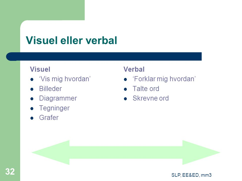 SLP, EE&ED, mm3 32 Visuel eller verbal Visuel 'Vis mig hvordan' Billeder Diagrammer Tegninger Grafer Verbal 'Forklar mig hvordan' Talte ord Skrevne ord