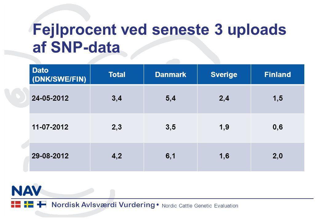 Nordisk Avlsværdi Vurdering Nordic Cattle Genetic Evaluation Fejlprocent ved seneste 3 uploads af SNP-data Dato (DNK/SWE/FIN) TotalDanmarkSverigeFinland 24-05-20123,45,42,41,5 11-07-20122,33,51,90,6 29-08-20124,26,11,62,0