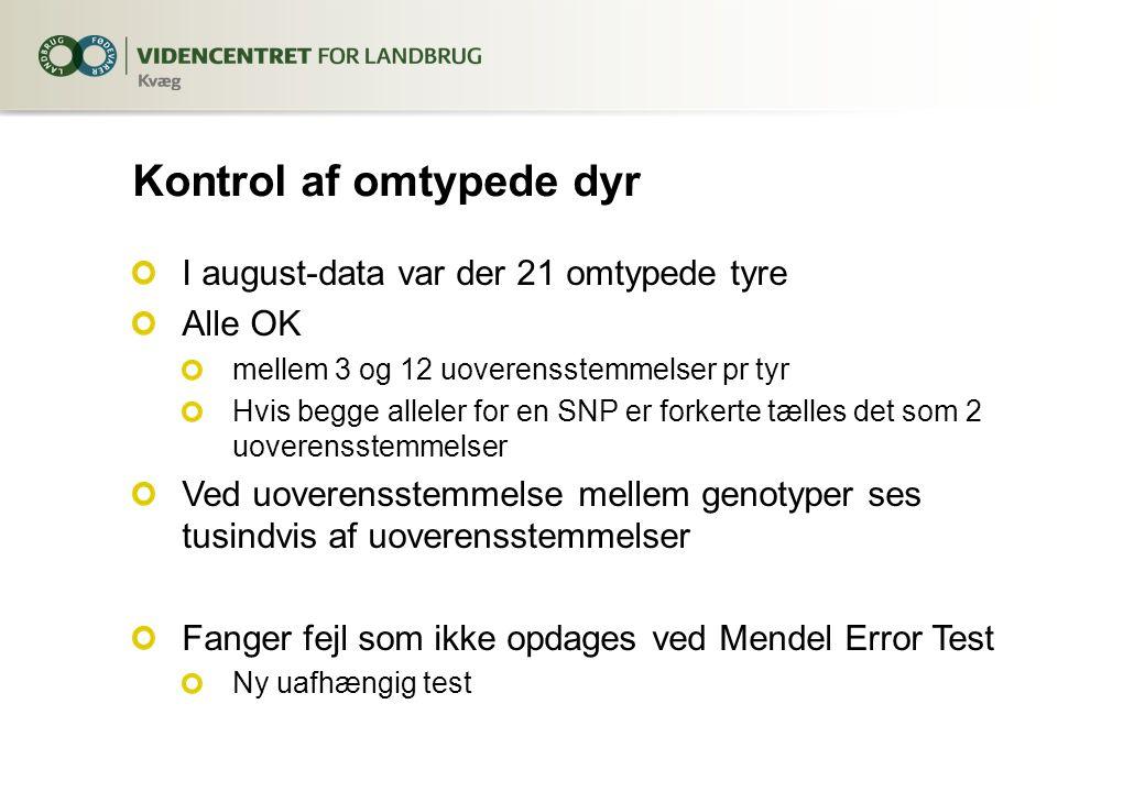 Kontrol af omtypede dyr I august-data var der 21 omtypede tyre Alle OK mellem 3 og 12 uoverensstemmelser pr tyr Hvis begge alleler for en SNP er forkerte tælles det som 2 uoverensstemmelser Ved uoverensstemmelse mellem genotyper ses tusindvis af uoverensstemmelser Fanger fejl som ikke opdages ved Mendel Error Test Ny uafhængig test