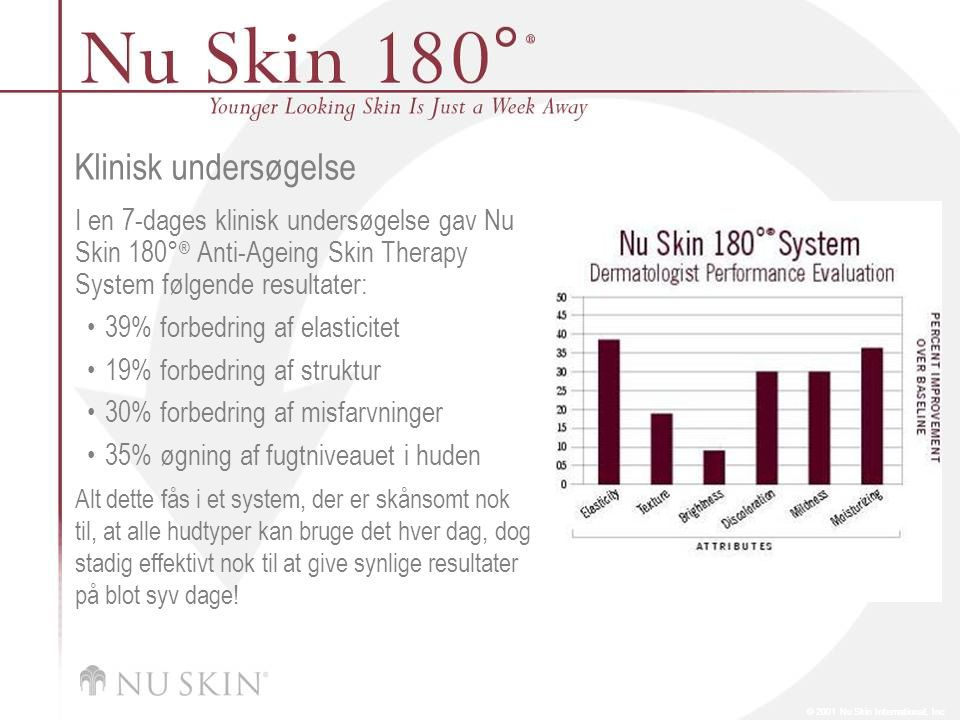 Klinisk undersøgelse I en 7-dages klinisk undersøgelse gav Nu Skin 180° ® Anti-Ageing Skin Therapy System følgende resultater: 39% forbedring af elasticitet 19% forbedring af struktur 30% forbedring af misfarvninger 35% øgning af fugtniveauet i huden Alt dette fås i et system, der er skånsomt nok til, at alle hudtyper kan bruge det hver dag, dog stadig effektivt nok til at give synlige resultater på blot syv dage!
