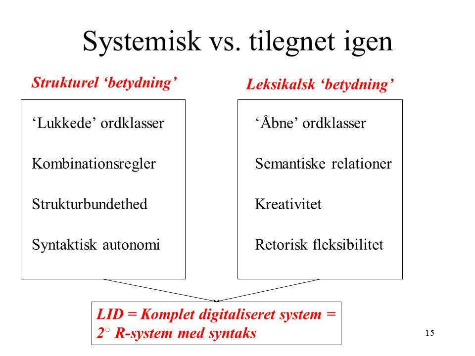 14 Sprogevnen = 2 o R-system UG 1 o R-System Perceptuel Grænseflade Kognitiv Grænseflade Sprogbrug Sprogtilegnelse Interpretiv Grænseflade LID Artikulatorisk Grænseflade I-Sprog LeksikonLeksikon SyntaktikonSyntaktikon LAD
